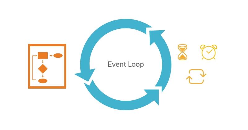 Introduction To Amp Event Loop · @zhukserega