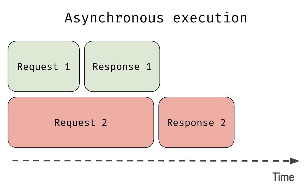 async-flow.png