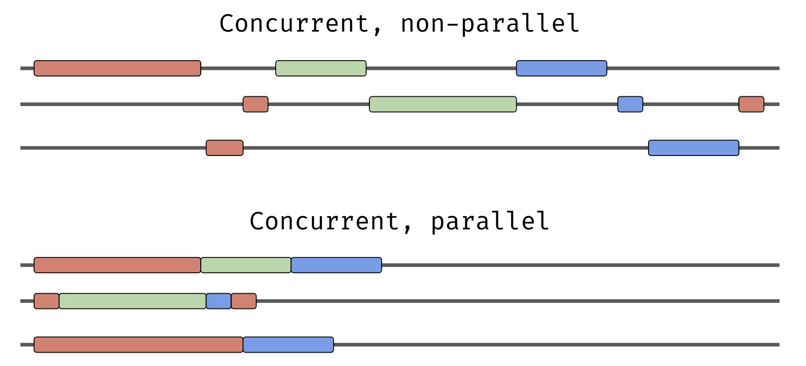 concurrent-vs-parallel.png