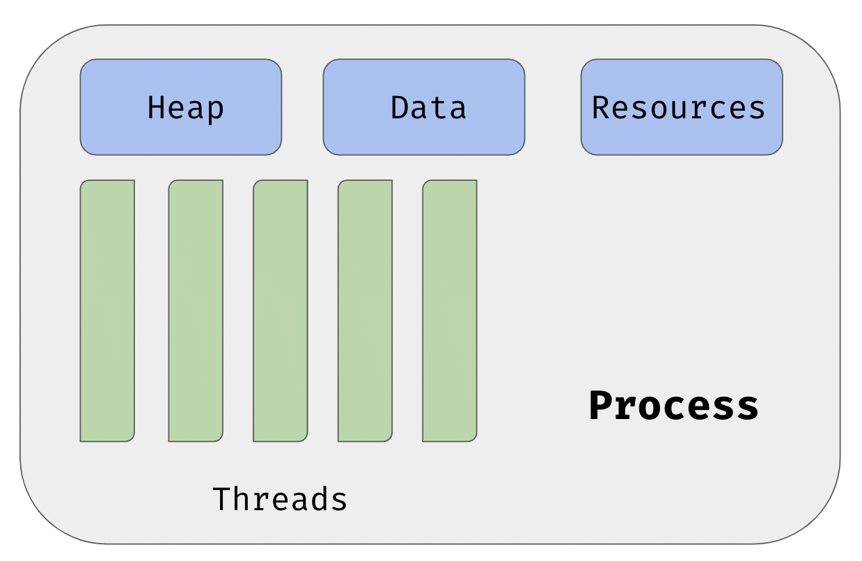 thread-process.png