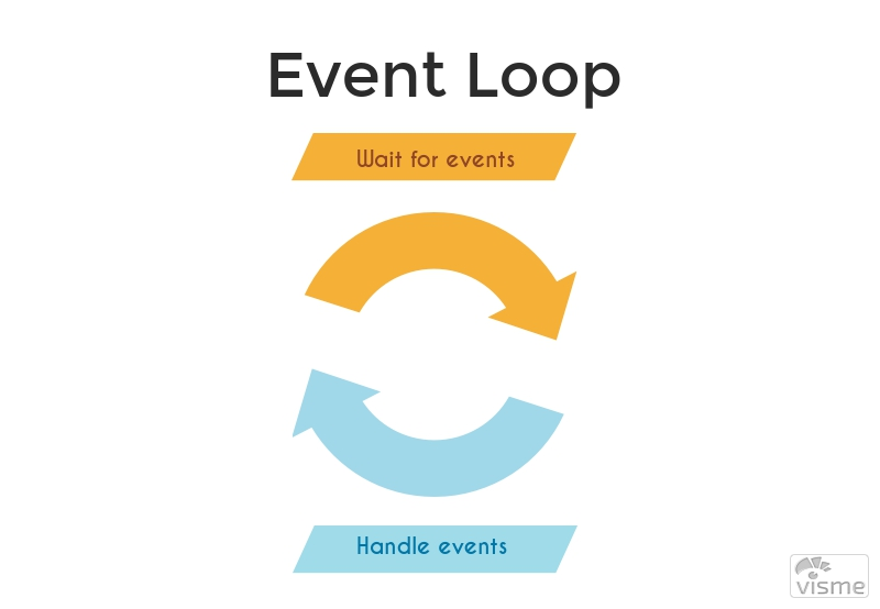 Event-Driven PHP with ReactPHP: Event Loop And Timers