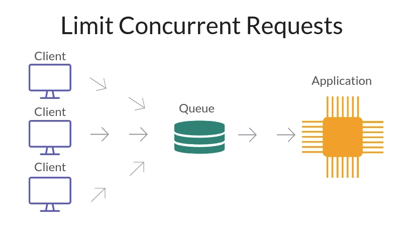 limit-concurrent-requests